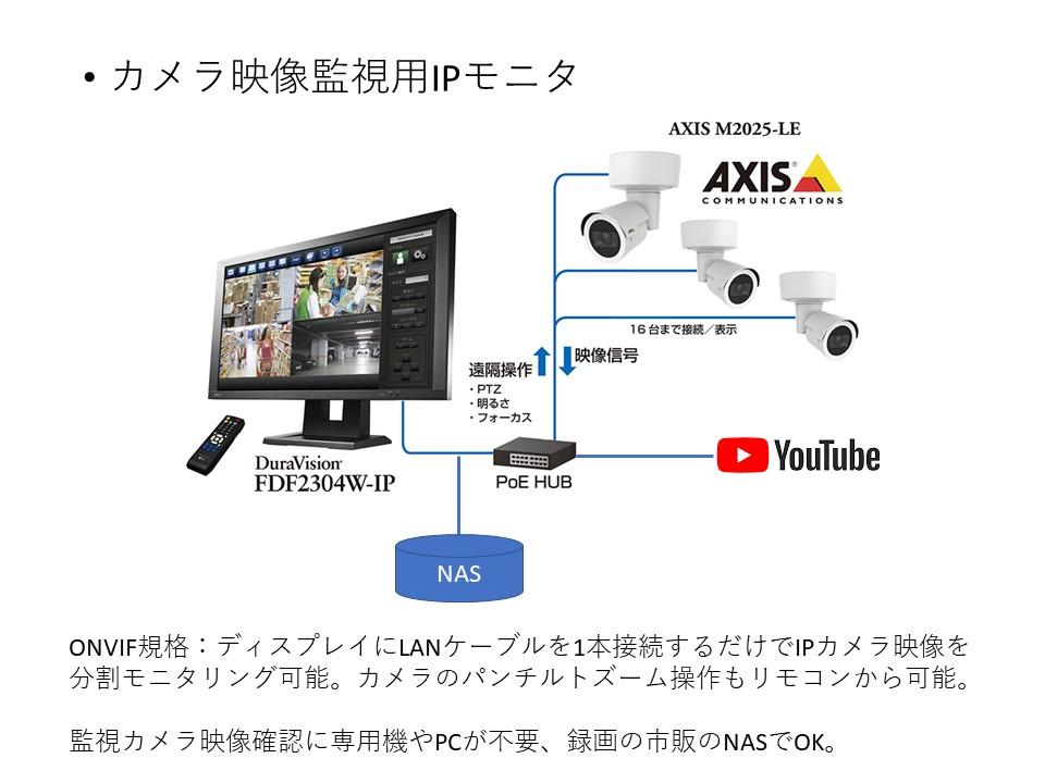 onvif規格でライブストリーム&監視カメラの構成図