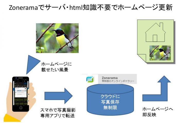 zonerama、スマホ、サイトの連携図